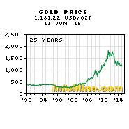 What's next for the gold price?